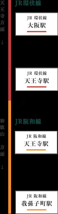 JR環状線大阪駅から我孫子駅までの道筋イラスト図