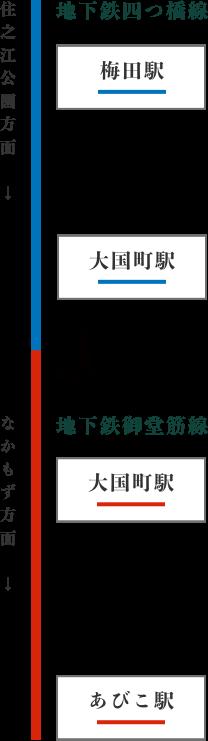 地下鉄四つ橋線梅田駅からの道順